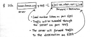 How to use SSH Port Forwarding