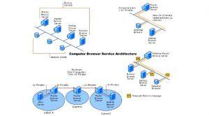 Computer-Browser-Service-Architecture