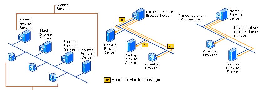 Computer browser service