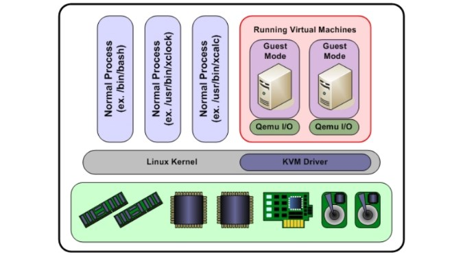 KVM Hypervisor auf CentOS7