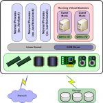 kvm Hypervisor on CentOS7