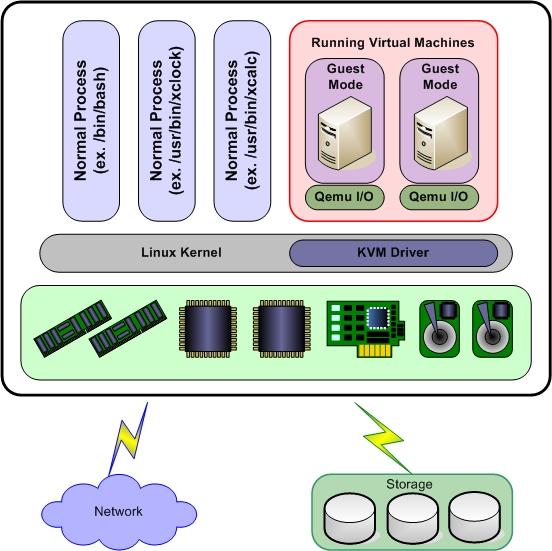 kvm_diagram