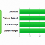 Lets Encrypt on CentOS 7 with Apache