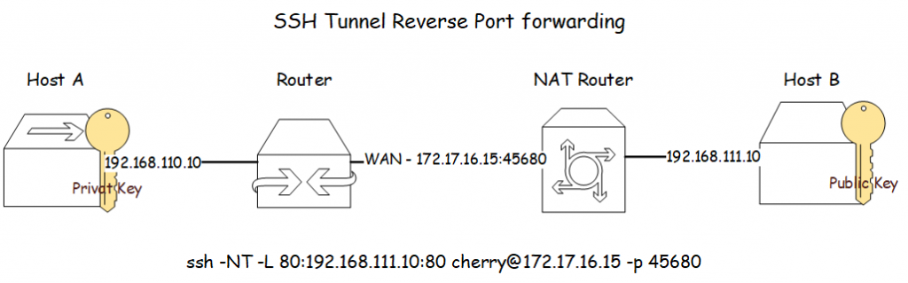 SSH Tunnel zu Remote Host B