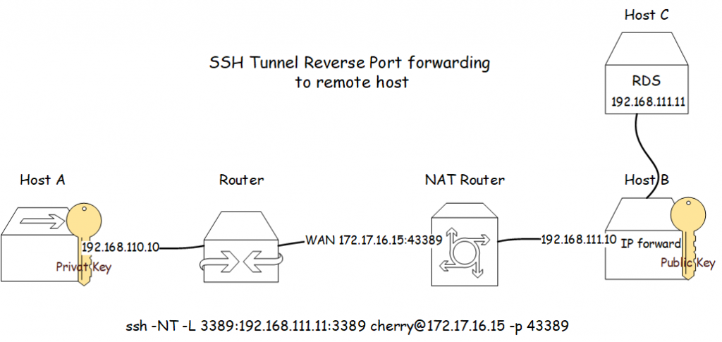 In this example, an SSH tunnel is built from host A to host C