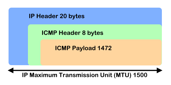 ICMP Paket und Maximum Transmission Unit (MTU)